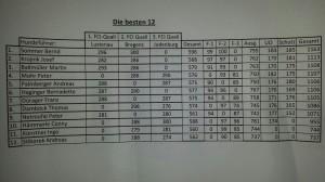 Ergebniss Top 12