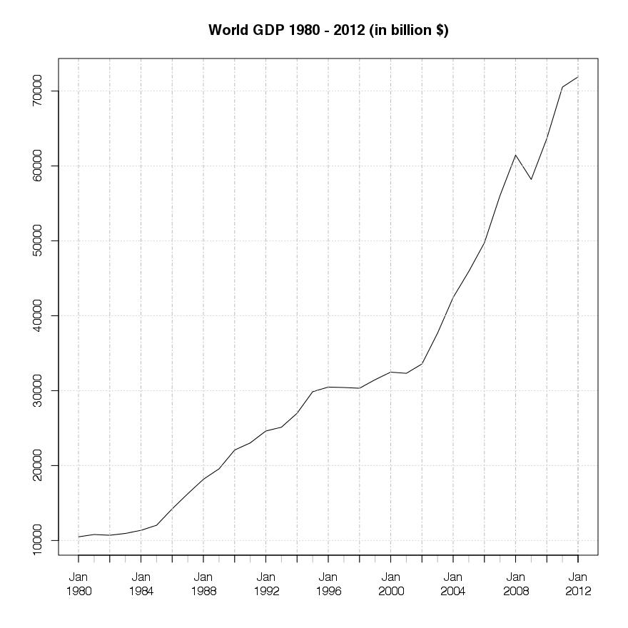World GDP 1980 -2012