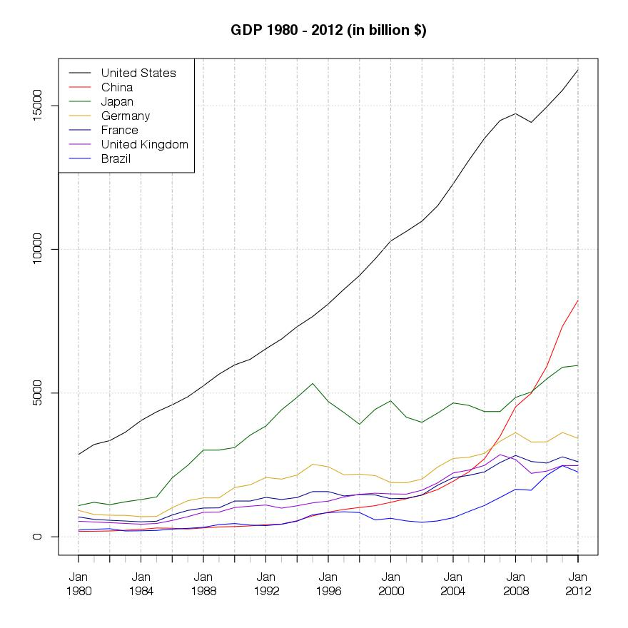 GDP top 7 countries in 1980 - 2012