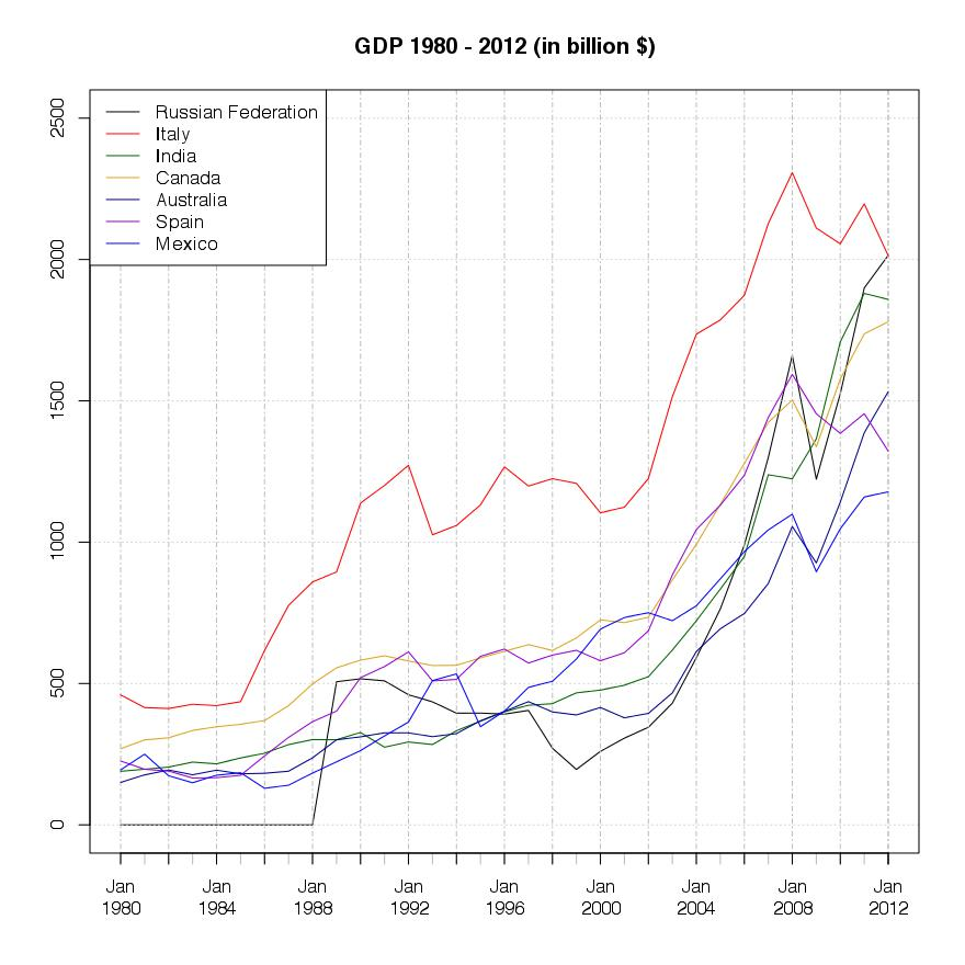 GDP top 8 - 14 Countries in 2012