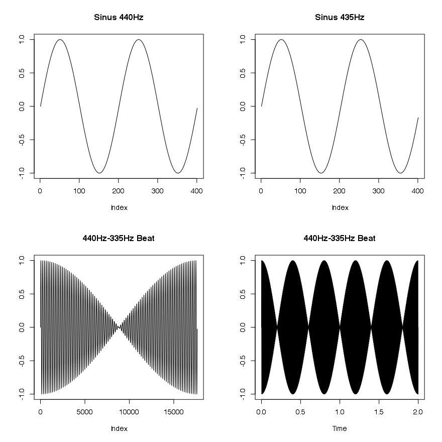 435Hz-440Hz-beatsfrequency-4plots
