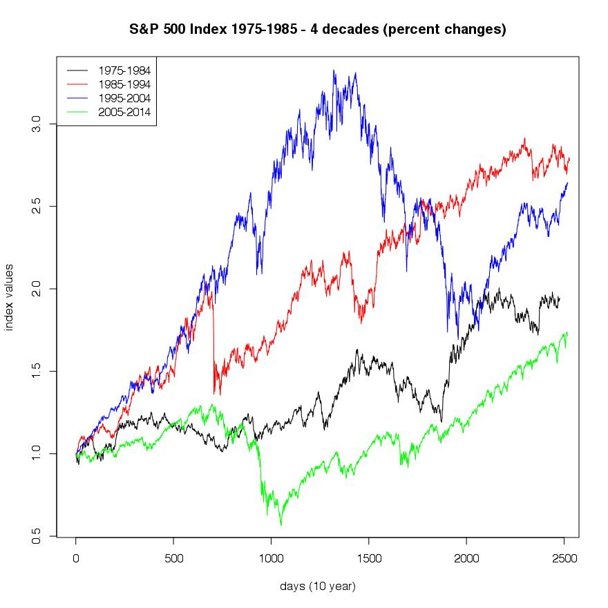 SP500.jpg 1975-2005 4decades percent-new
